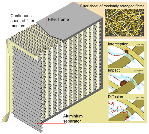 HEPA filter illustrated image