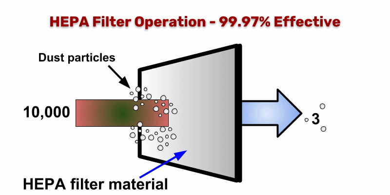 Diagram showing HEPA filter efficiency