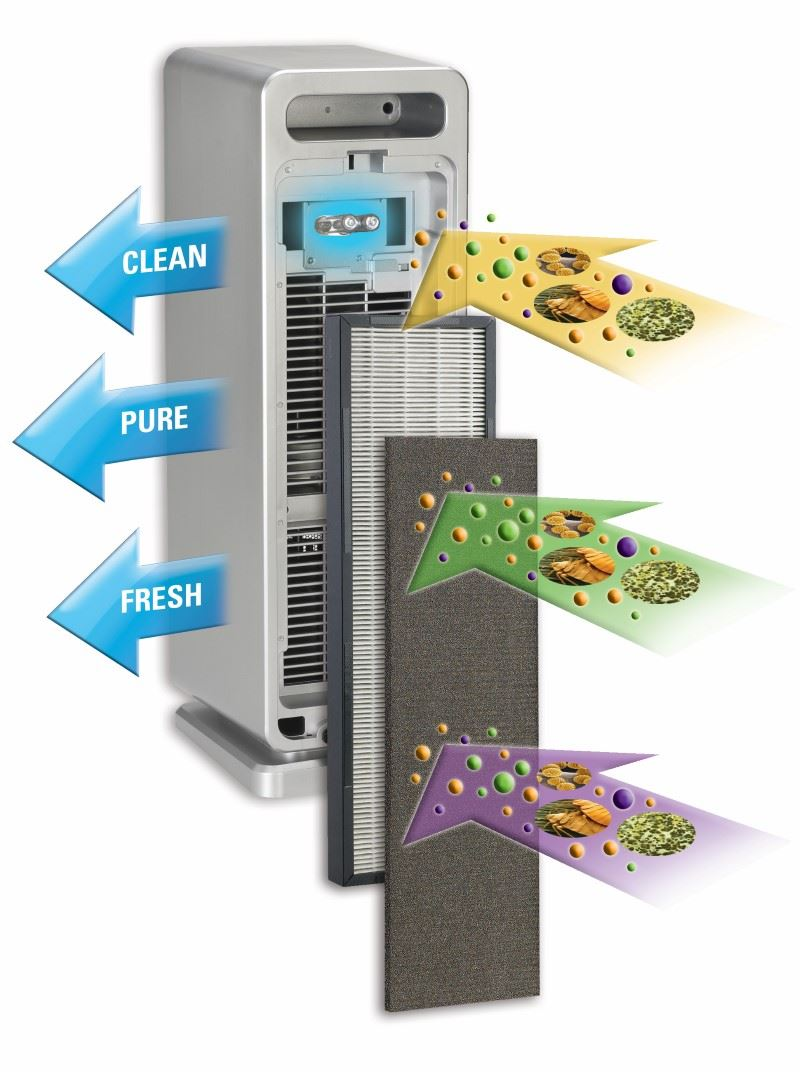 Diagram showing how a GermGuardian AC4900CA air purifier works