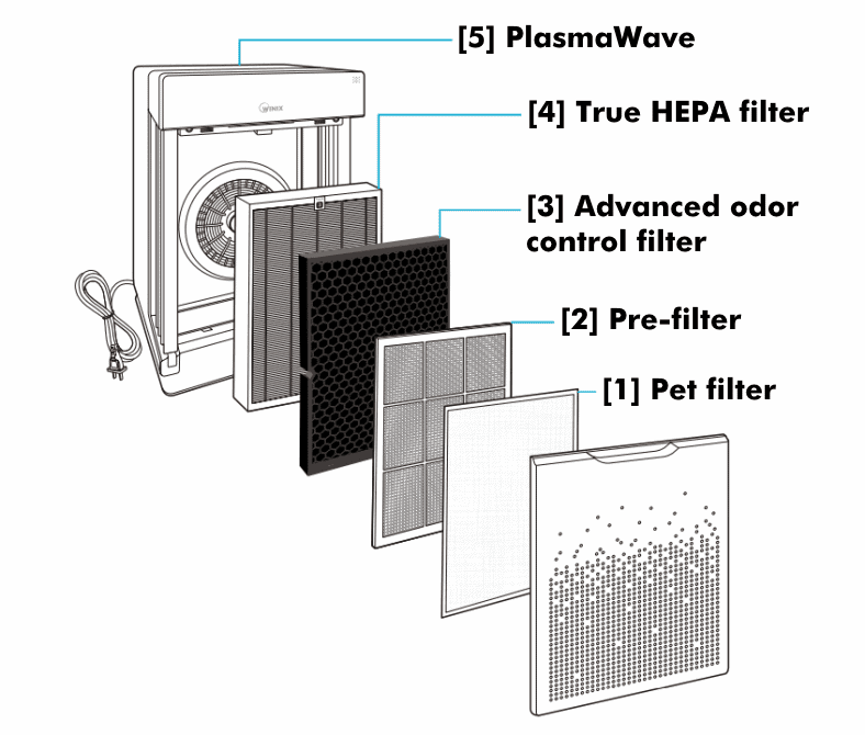Winix HR900 purifier filter sections diagram