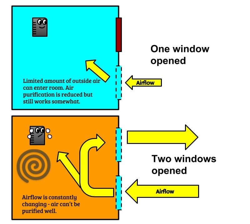 Diagram of room air flow with windows open air purifer