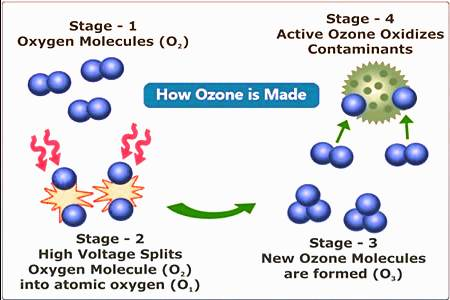 Diagram showing ozone production and pair particles