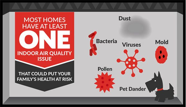 Image of indoor air quality issues that are common
