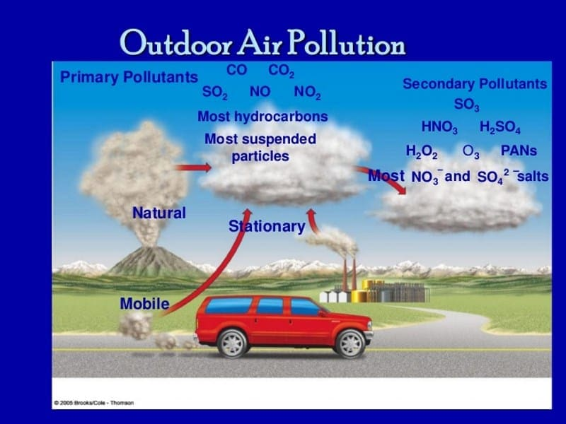 Outdoor air pollution facts image with percentages of pollutants