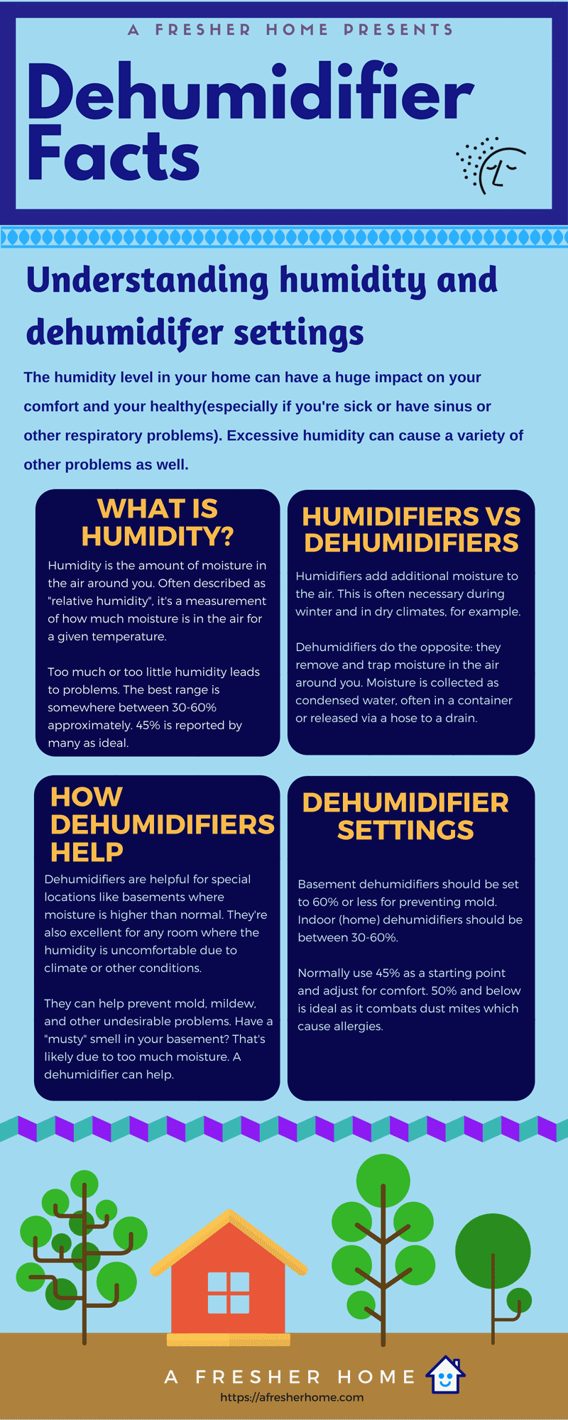 Ideal Humidity For Bedroom.What Humidity Should I Set My Dehumidifier To