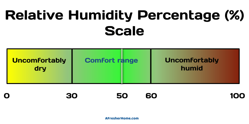 Relative humidity comfort scale image diagram