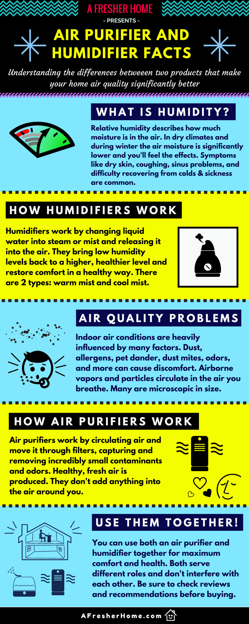 Difference between air purifier and purifier infographic
