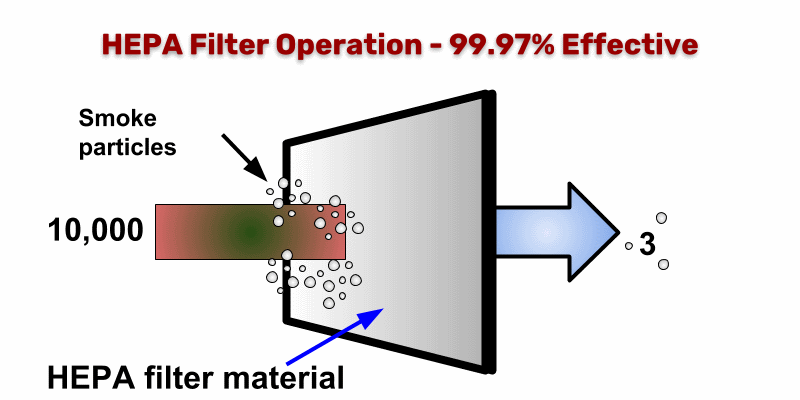 Diagram showing efficiency of HEPA filter removing smoke particles