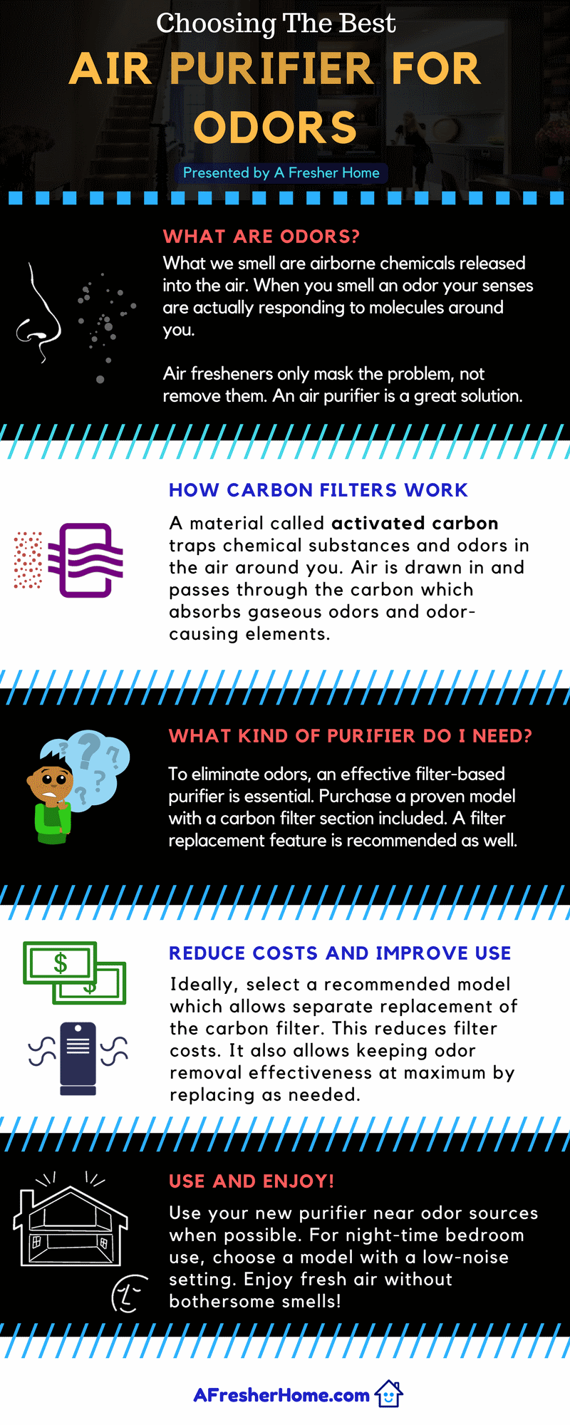 Infographic guide for the best air purifier for odor elimination