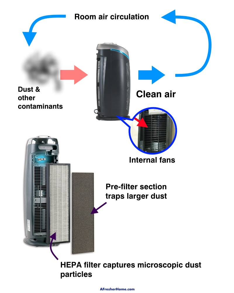 How air purifiers reduce dust diagram
