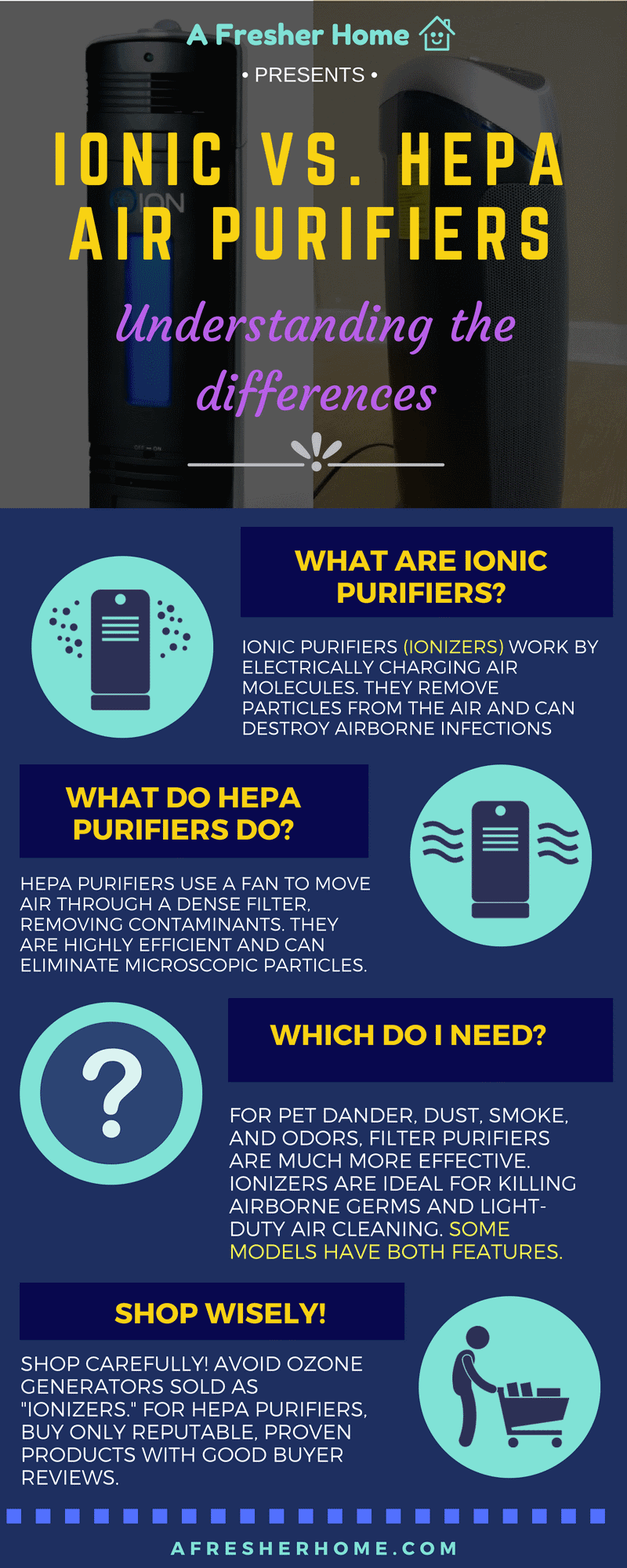 Ionic air purifier vs. HEPA infographic diagram/image
