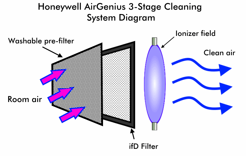 Honeywell AirGenius 5 3-stage cleaning diagram