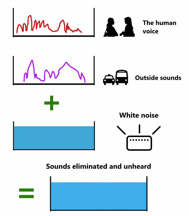 How to block outside sounds white noise diagram