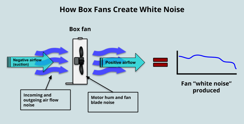 How box fans produce white noise diagram