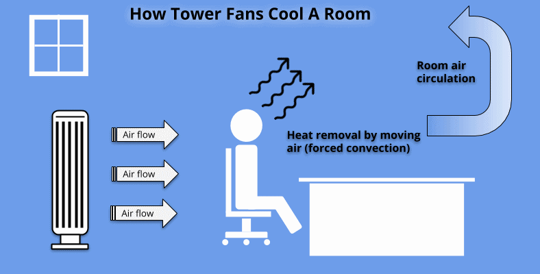 How tower fans cool a room diagram