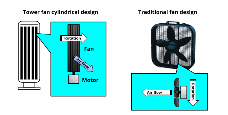 Tower fans vs box fans diagram