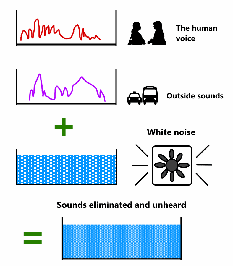 How how white noise blocks sounds box fan diagram