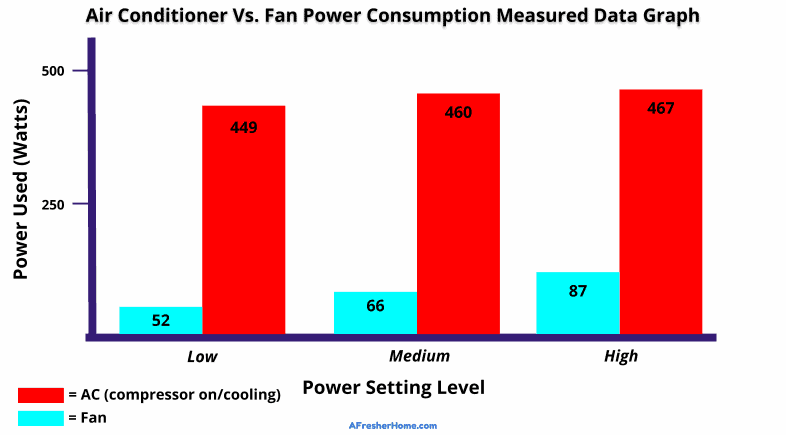 AC vs fan electrical energy use comparison graph