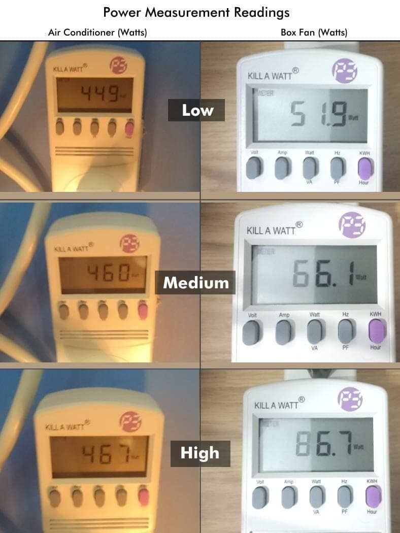 AC vs box fan power measurement example pics