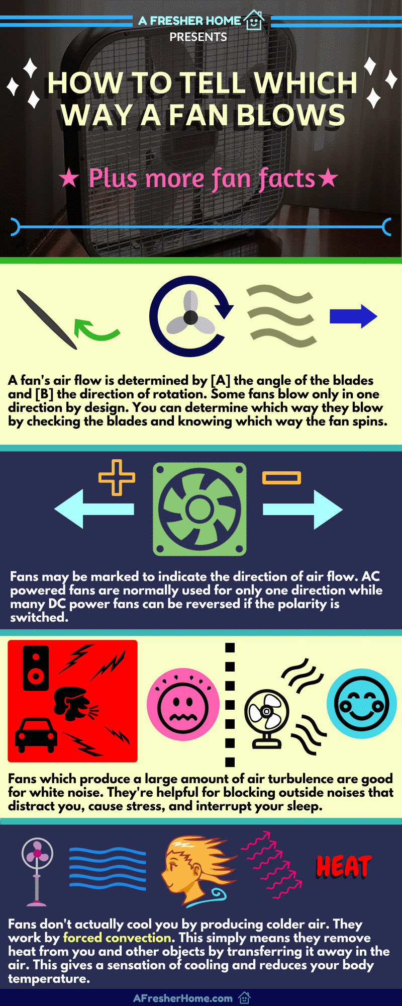 How a fan blows and fan facts infographic