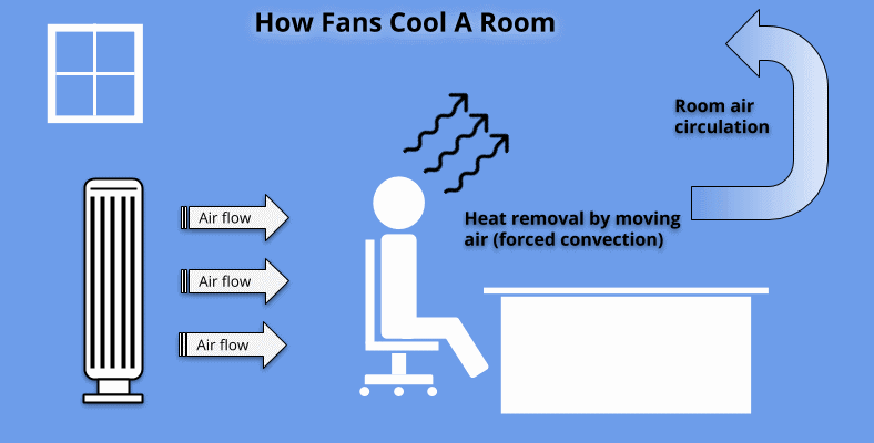 Fan cooling forced convection diagram image