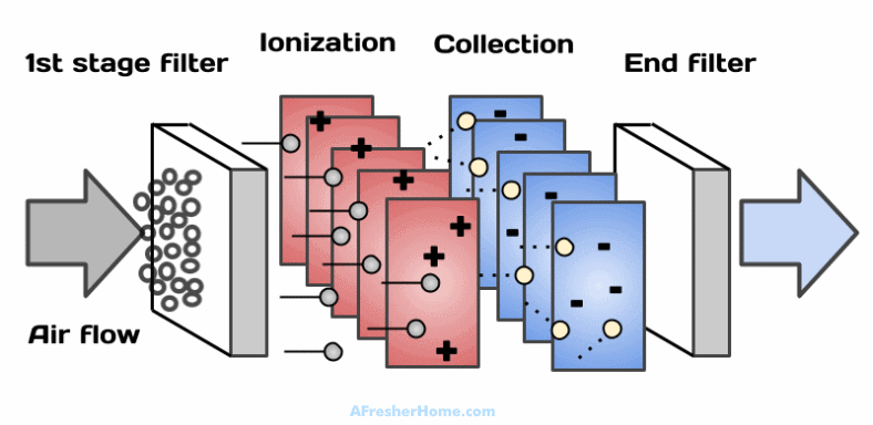 diagram of how an ionizer air purifier works