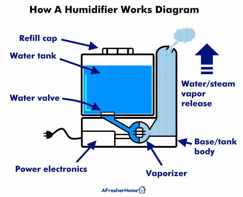 how a humidifier works diagram how a flashlight works diagram
