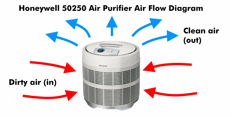 Honeywell 50250-S air flow fan diagram illustration