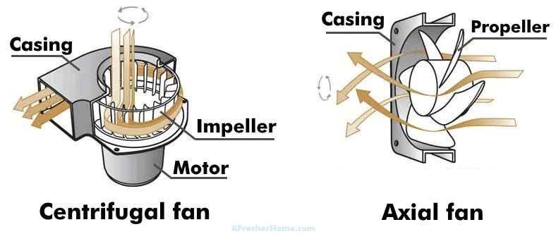 centrifugal fan vs axial fan comparison diagram