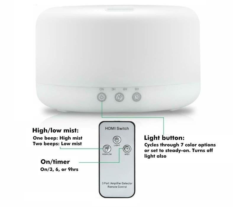 Diagram of URPOWER round 1000mL diffuser controls and remote