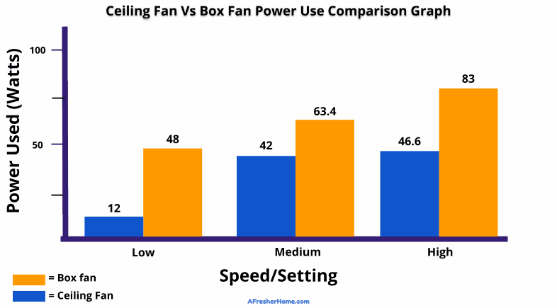 Ceiling fan vs box fan energy use comparison graph