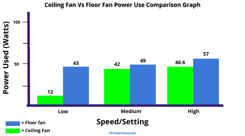 Ceiling fan vs floor fan power use comparison graph
