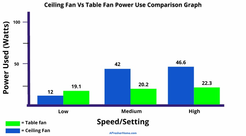 Ceiling fan vs table fan energy use comparison graph