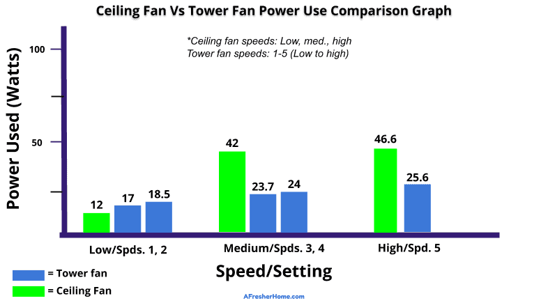 Ceiling fan vs tower fan power use comparison graph