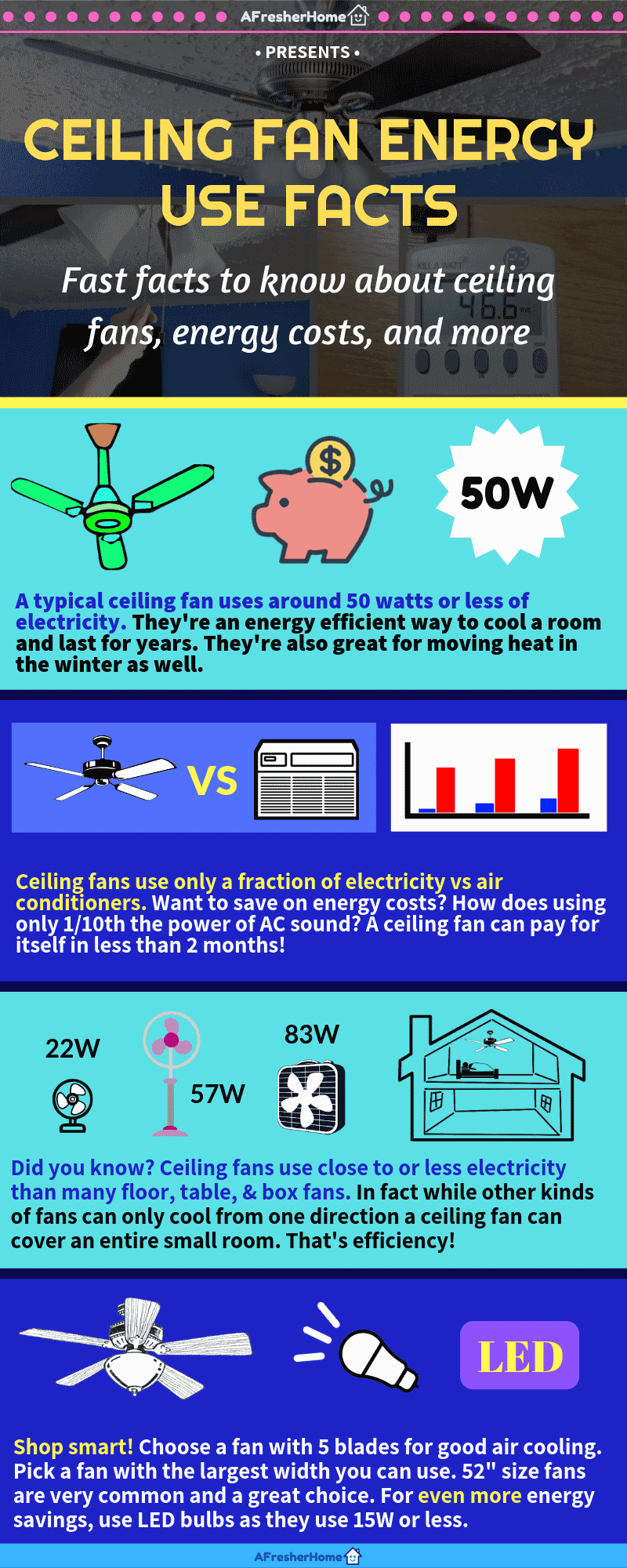 Infographic for ceiling fan energy use facts and information