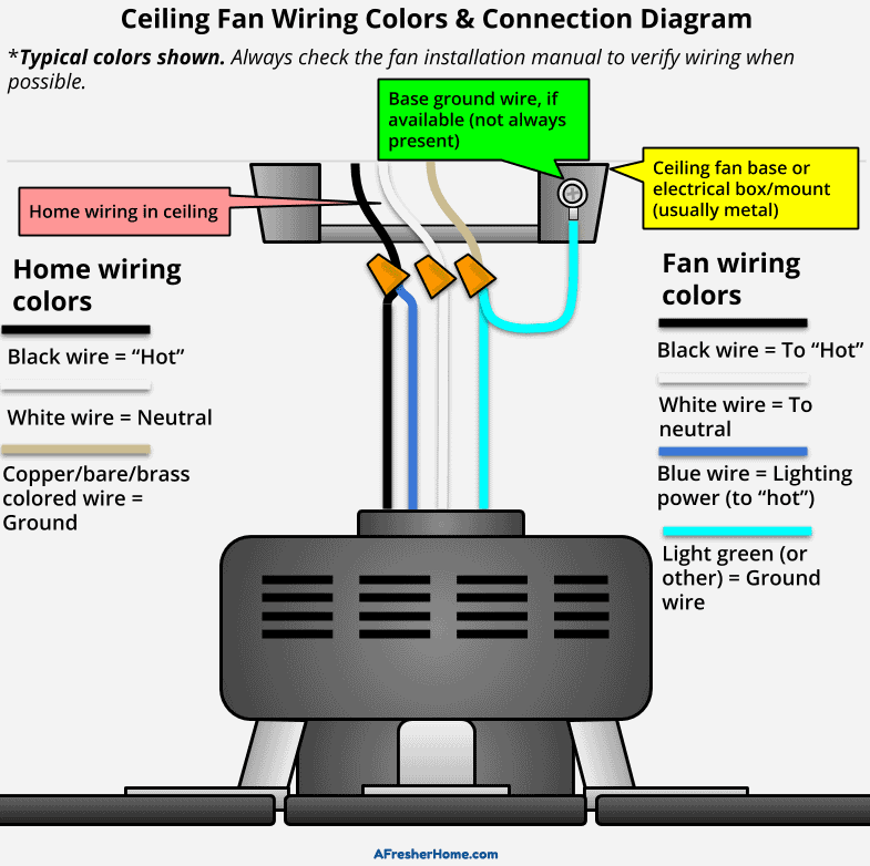 Ceiling Fan Wire Connection Diagram | Wiring Diagram on