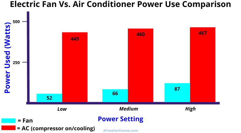 electric fan vs AC power use comparison graph