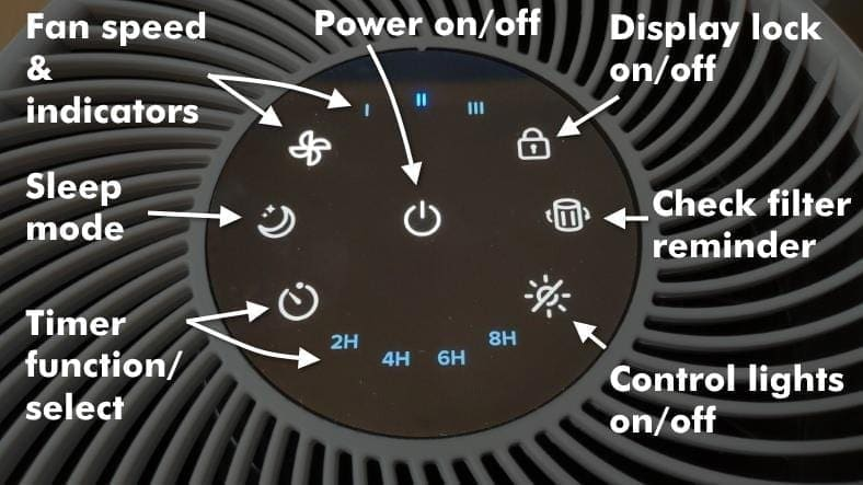 Closeup labeled image of Levoit Core 300 air purifier controls