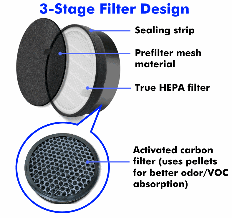 Illustrated diagram of the Levoit LV-H132-RF 3 stage HEPA filter