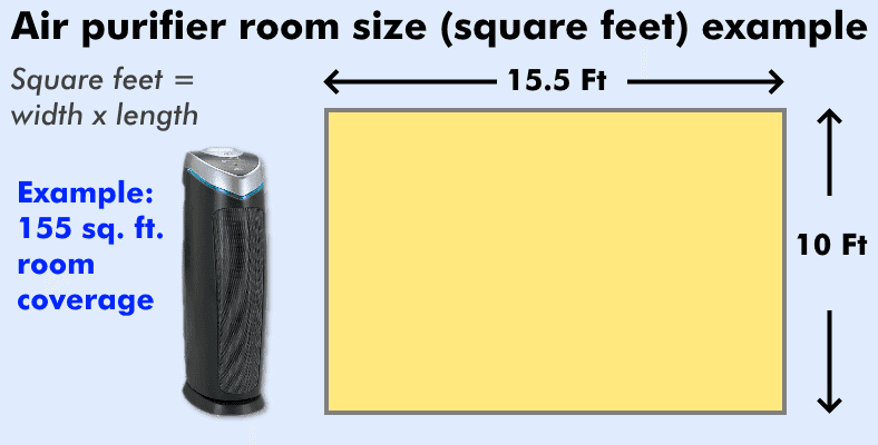 Diagram showing example of calculating room size coverage for an air purifier