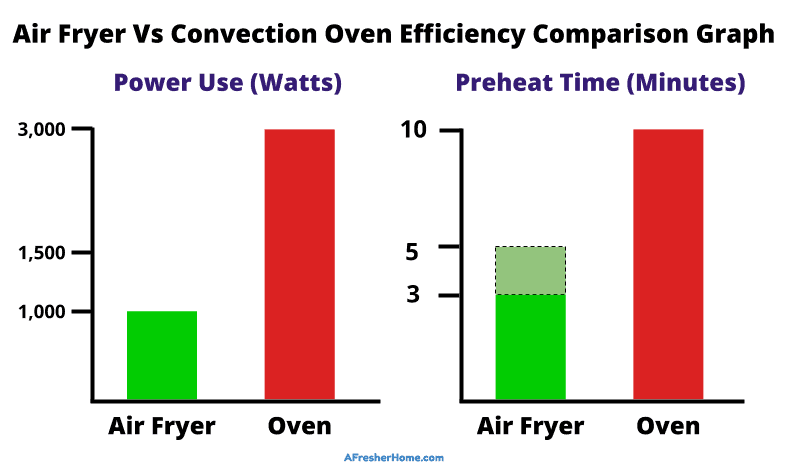 Air fryer vs convection oven efficiency comparison graph