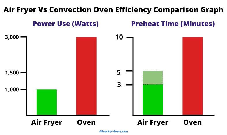 Air fryer vs convection oven efficiency comparison graph