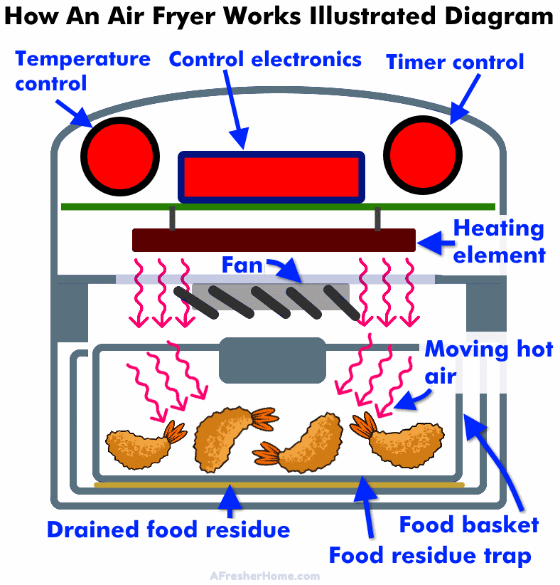 How an air fryer works illustrated diagram