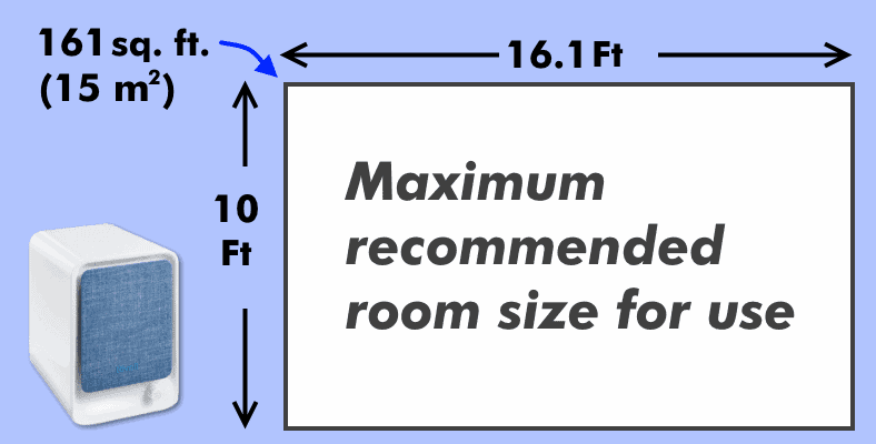 Levoit LV-H126 room size diagram