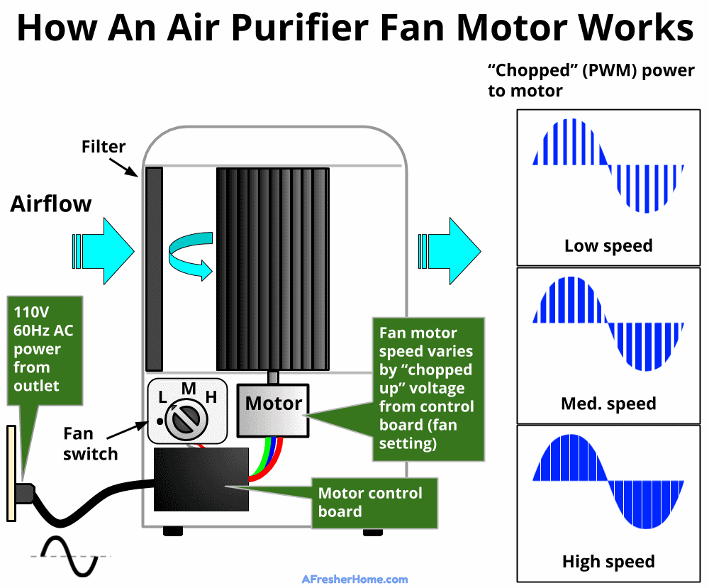 Diagram showing how an air purifier electric motor works