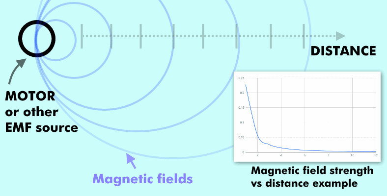 Diagram showing magnetic field strength vs distance