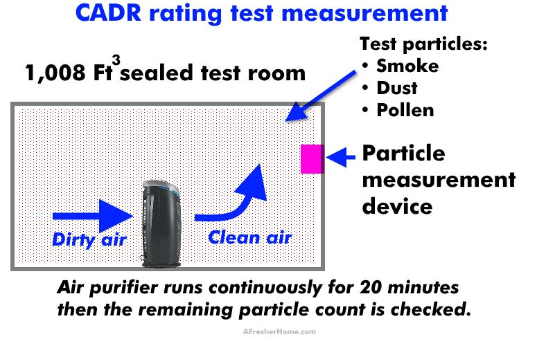 CADR rating test measurement setup diagram for air purifiers
