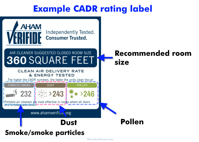 Example CADR rating label with notes explained