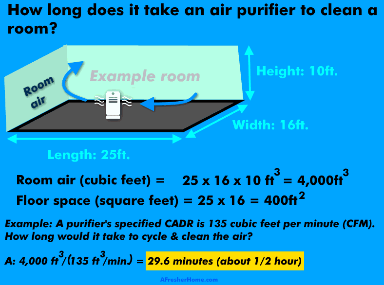 How long does it take air purifier to clean a room diagram