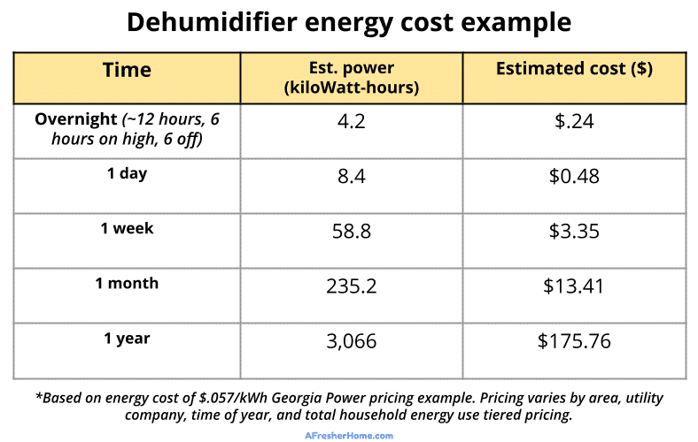 Dehumidifier energy cost example table